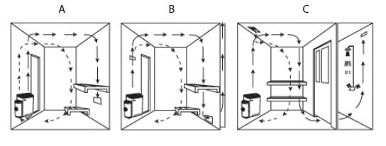 Циркуляция воздуха в парильне при использовании электрической настенной печи SAWO SCANDIA