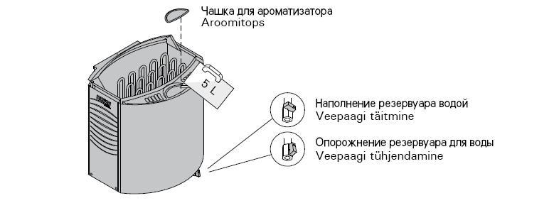 Схема подключения к водопроводу печи-каменки HARVIA VEGA COMBI AUTO BC90SEA.